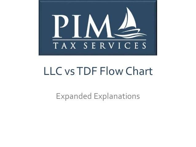LLC vsTDF Flow Chart Expanded Explanations