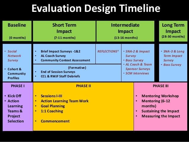 Program design and timeline and program evaluation
