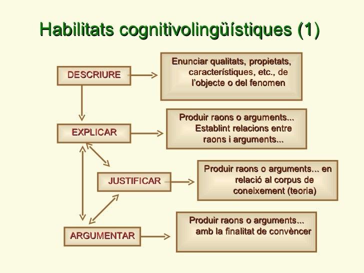 DESCRIURE Habilitats cognitivoling üístiques (1) Enunciar qualitats, propietats, característiques, etc., de l ' objecte o ...
