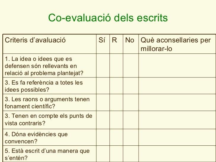 C o-evaluació dels escrits Criteris d ' avaluació Sí R No Què aconsellaries per millorar-lo 1. La idea o idees que es defe...