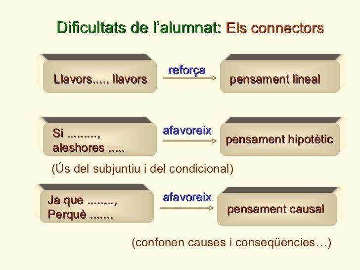 Dificultats de l ' alumnat:  Els connectors Llavors...., llavors pensament lineal reforça pensament hipotètic afavoreix Ja...