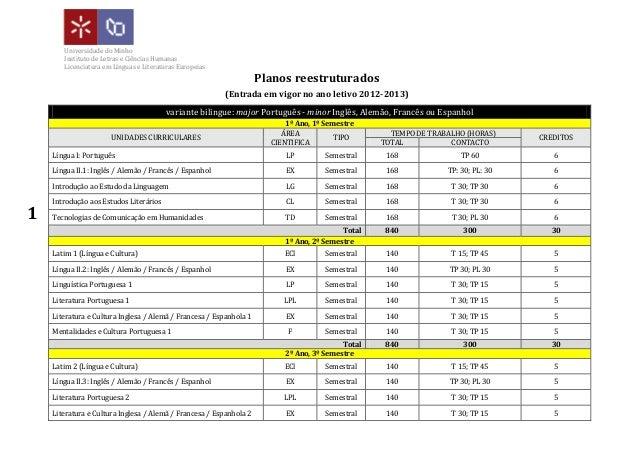 1Universidade do MinhoInstituto de Letras e Ciências HumanasLicenciatura em Línguas e Literaturas EuropeiasPlanos reestrut...