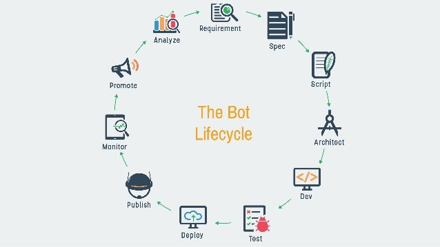 Image result for chatbot development cycle