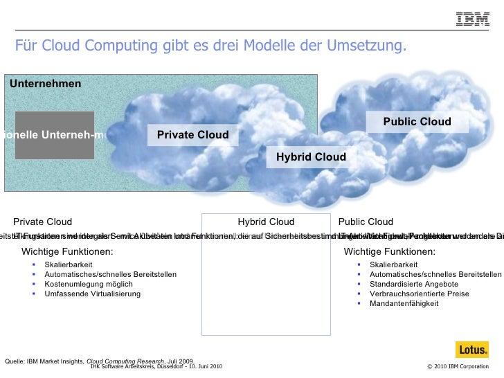 Für Cloud Computing gibt es drei Modelle der Umsetzung. IBM Presentation Template Full Version Unternehmen <ul><li>Public ...