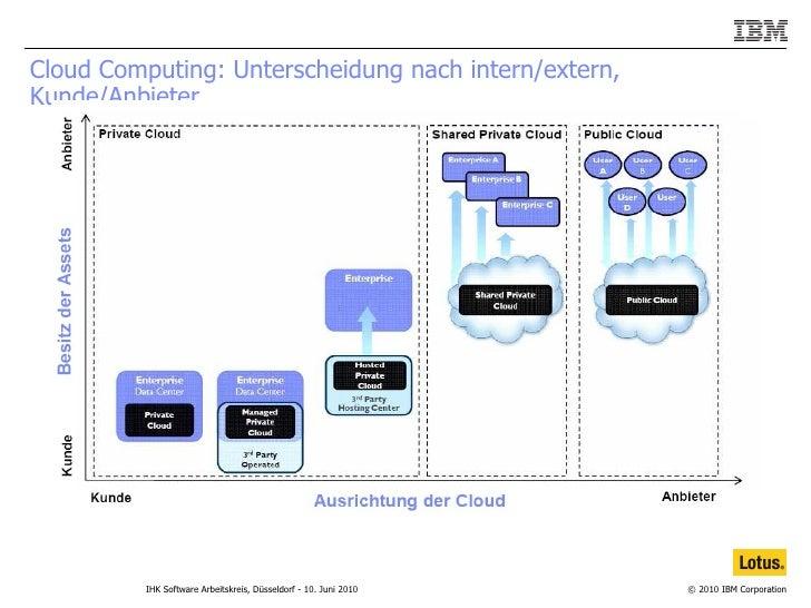 Cloud Computing: Unterscheidung nach intern/extern, Kunde/Anbieter.