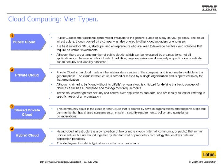 Cloud Computing: Vier Typen.