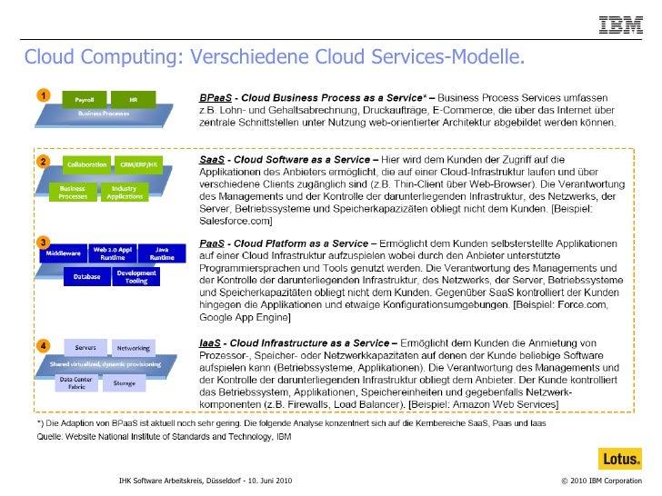 Cloud Computing: Verschiedene Cloud Services-Modelle.
