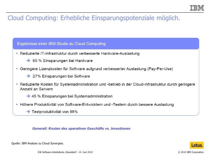 Cloud Computing: Erhebliche Einsparungspotenziale möglich.  Quelle: IBM Analyse zu Cloud Synergies. Generell: Kosten des o...
