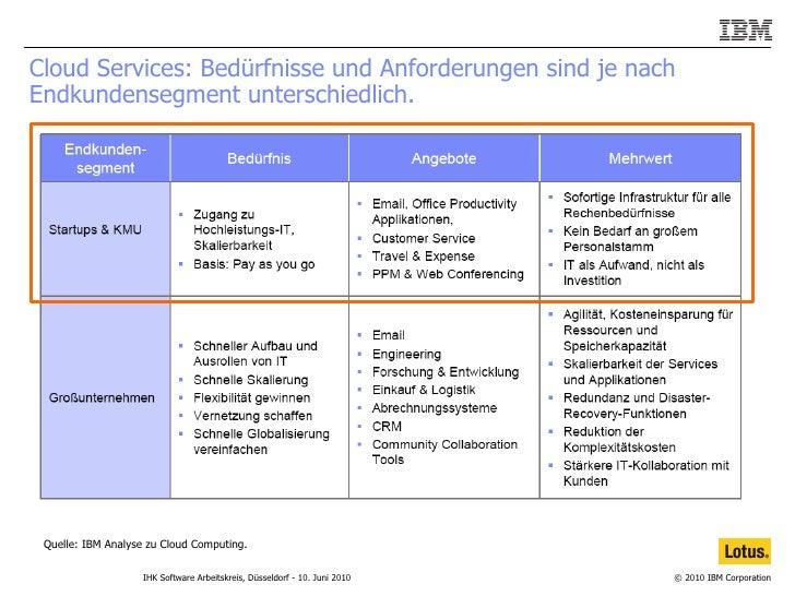 Cloud Services: Bedürfnisse und Anforderungen sind je nach Endkundensegment unterschiedlich.  Quelle: IBM Analyse zu Cloud...