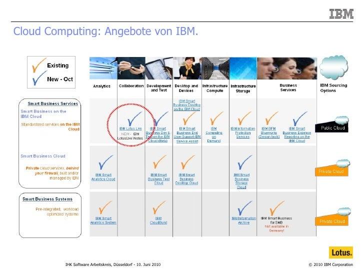 Cloud Computing: Angebote von IBM.