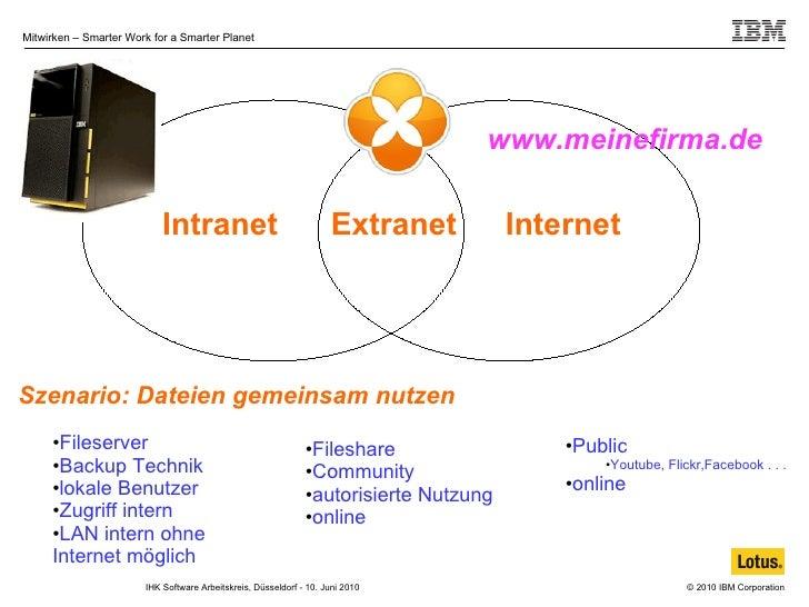 Intranet Extranet Internet www.meinefirma.de <ul><li>Fileserver </li></ul><ul><li>Backup Technik </li></ul><ul><li>lokale ...