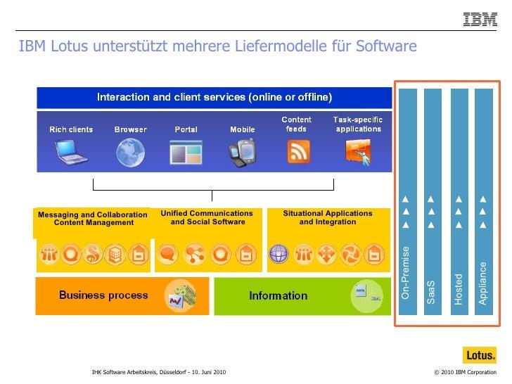 IBM Lotus unterstützt mehrere Liefermodelle für Software On-Premise SaaS Unified Communications  and Social Software Situa...