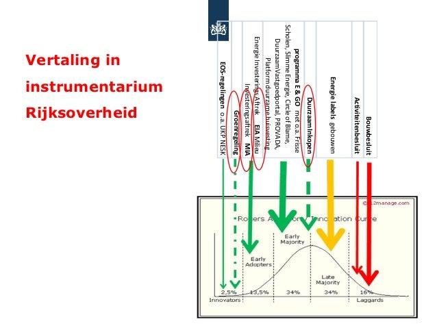 Bouwbesluit                                         Activiteitenbesluit                       Energie labels gebouwen     ...