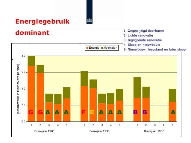 Energiegebruik                                                                       Agentschap NL                        ...