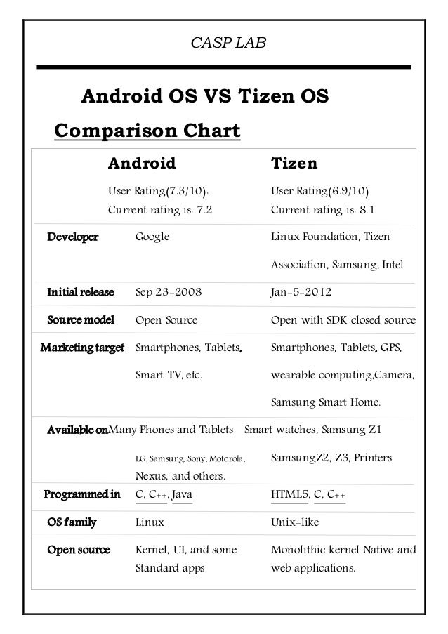 Tizen vs android Word File