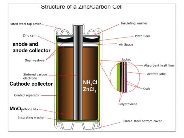  1.5 V: e humbin fuqine gradualisht  Anoda (-):Anoda (-): Zn + 2 OHZn + 2 OH-- ---> ZnO + H---> ZnO + H22O + 2e-O + 2e- ...