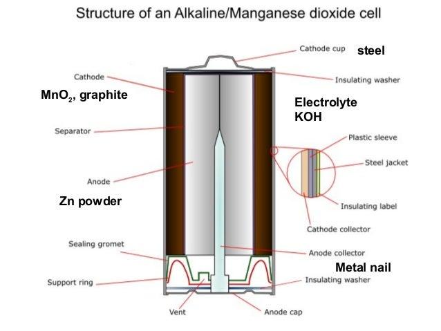 • Anoda: litium • Katoda : Oksid magnezi • Kjo bateri zgjat me shum