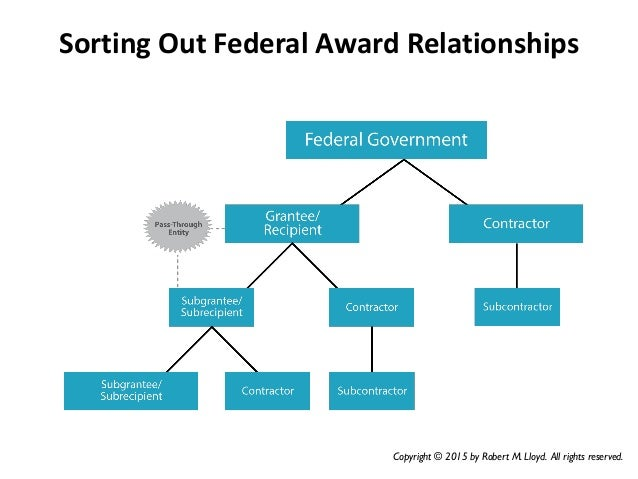Sorting Out Federal Award Relationships Copyright © 2015 by Robert M. Lloyd. All rights reserved.