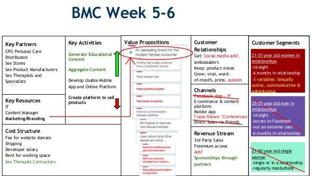 Bmc Week 5 6 Cost Structure