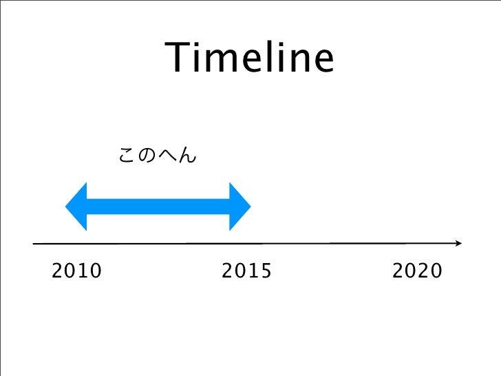 近未来的並列 LL