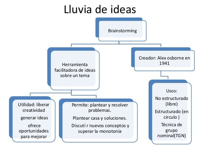 Lluvia de ideas                                              Brainstorming                                                ...