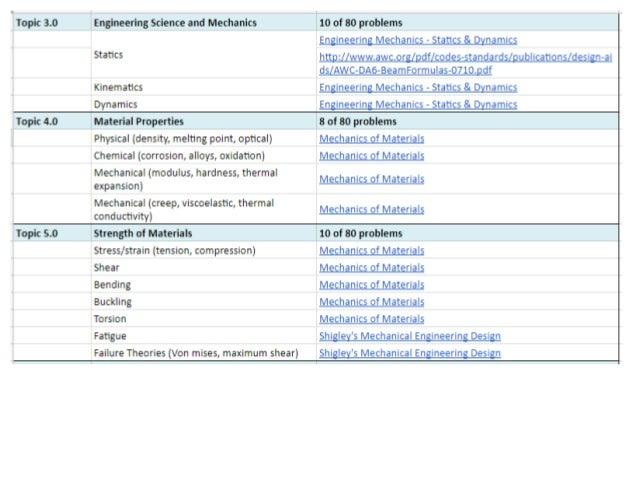 pe mechanical machine design and materials practice exam pdf