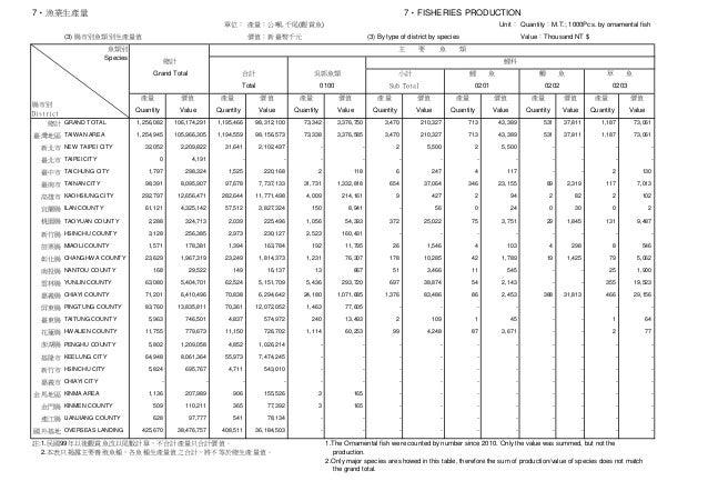 7‧FISHERIES PRODUCTION 單位: 產量:公噸, 千尾(觀賞魚) Unit: Quantity:M.T.; 1000Pcs. by ornamental fish 價值:新臺幣千元 (3) By type of distric...