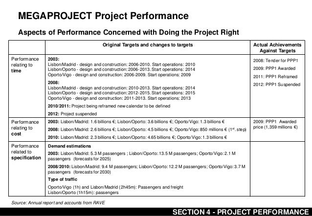 megaproject management a case study of Case studies: change management: communications: megaproject organization and performance: the myth and political this in-depth study brings a complementary perspective to megaproject literature and enables us to reconcile conflicting explanations for the regularity with which.