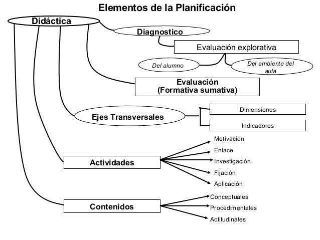 Elementos de la PlanificaciónDidáctica                          Diagnostico                                          Evalu...