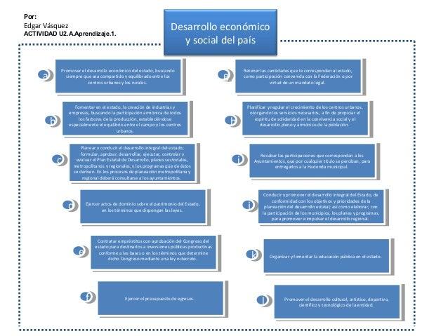 Por: Edgar Vásquez ACTIVIDAD U2.A.Aprendizaje.1. Desarrollo económico y social del país Promover el desarrollo económico d...