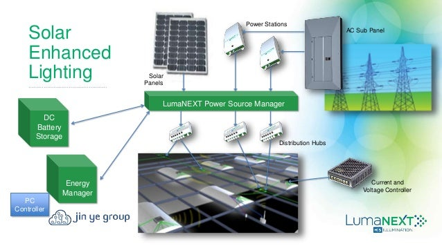 Advantages of DC Based Power System with LED Lighting