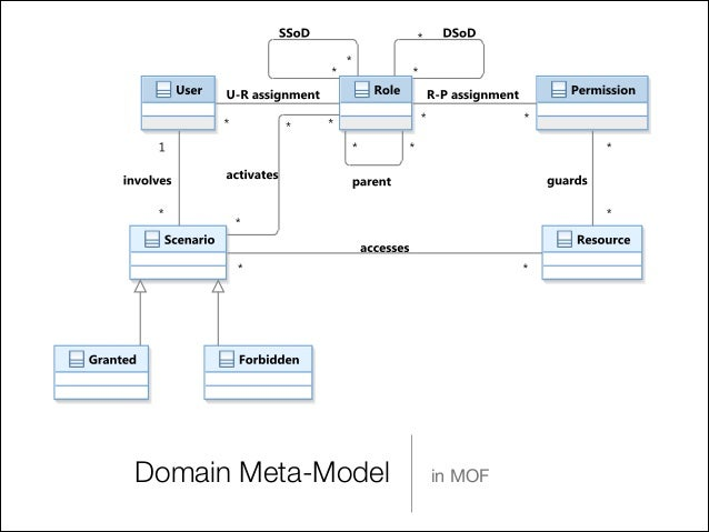 domain meta model in mof