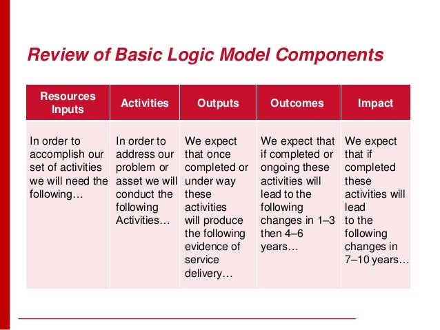 Introduction to logic models for Evaluation logic model template