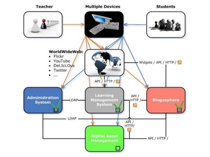 TU Graz TeachCenter Jänner 2012:     • > 30% aller Lehrveranstaltungen umgesetzt     • alle Fakultäten beteiligt; vor alle...