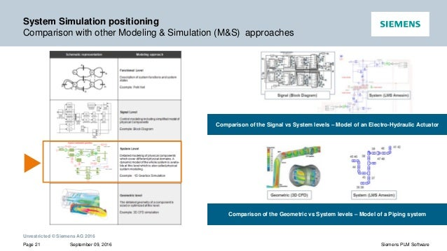 What Is Mechatronic System Simulation