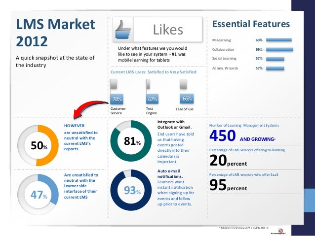 Research Learning Management System Saas Market For Small