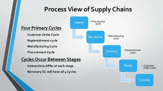 supply chain management in the steel The supply chain is the heart of a company's operations to make the best decisions, managers need access to real-time data about their supply chain, but the limitations of legacy technologies.