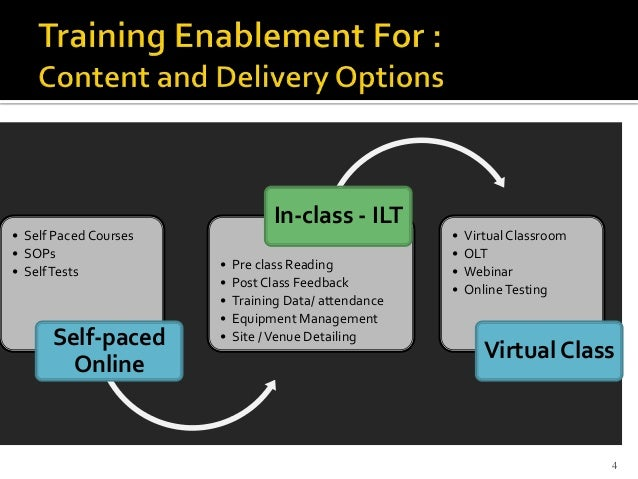 Lms Tms Testpad Overview