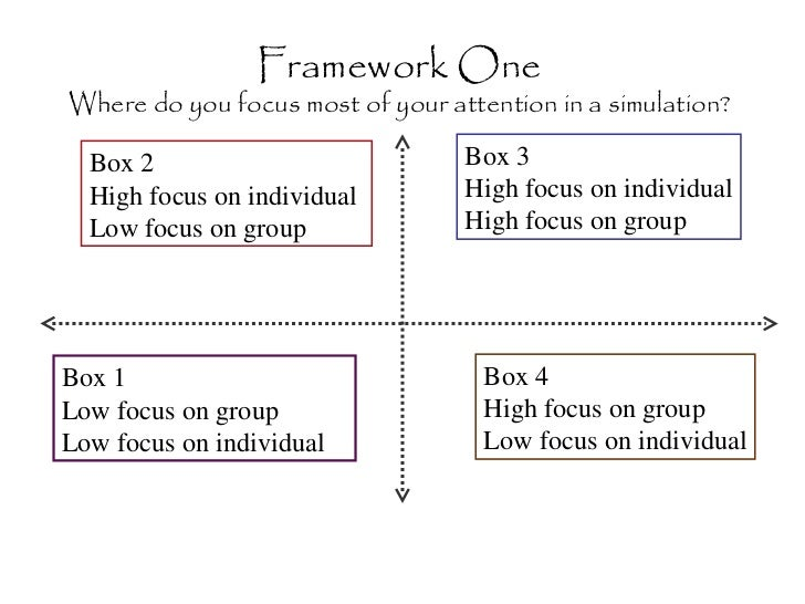 Framework One Where do you focus most of your attention in a simulation? Box 2 High focus on individual  Low focus on grou...