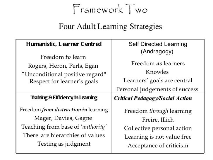 Framework Two Four Adult Learning Strategies  Humanistic, Learner Centred Freedom  to  learn  Rogers, Heron, Perls, Egan  ...