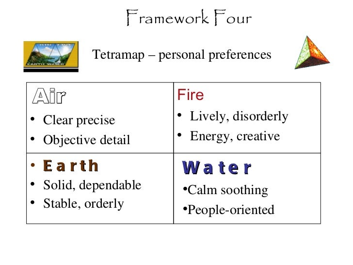 Tetramap – personal preferences  <ul><li>Clear precise </li></ul><ul><li>Objective detail </li></ul><ul><li>Fire  </li></u...