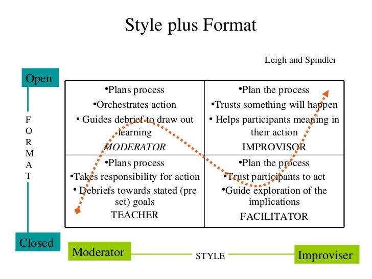 Style plus Format Leigh and Spindler F O  R M A T Closed  Open  Moderator  Improviser  STYLE <ul><li>Plans process </li></...