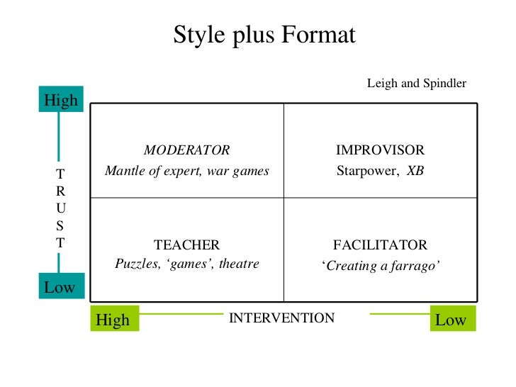 Style plus Format Leigh and Spindler MODERATOR Mantle of expert, war games IMPROVISOR Starpower,  XB TEACHER Puzzles,  'ga...