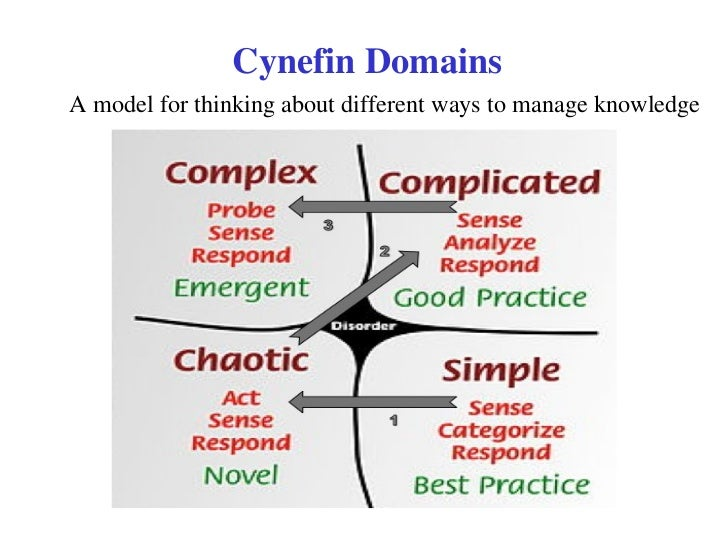 Cynefin Domains A model for thinking about different ways to manage knowledge