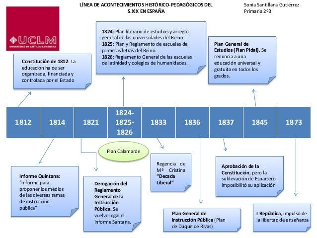 Sonia Santillana Gutiérrez Primaria 2ºB 1812 1814 1821 1824- 1825- 1826 1833 1836 1837 1845 1873 Constitución de 1812: La ...