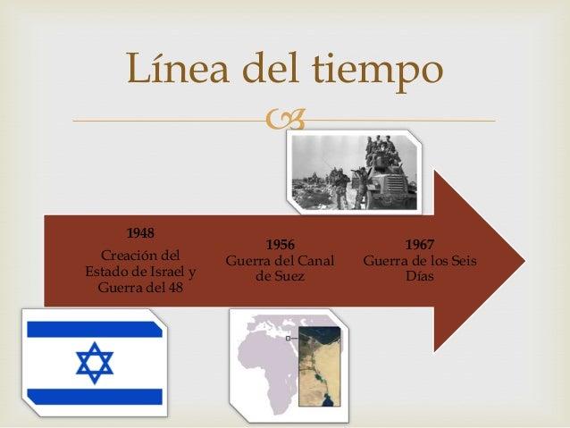 Línea del tiempo conflicto árabe israelí