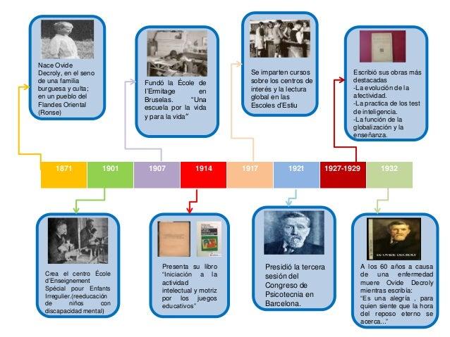 1871 1901 1907 1914 1917 1921 1927-1929 1932 Nace Ovide Decroly, en el seno de una familia burguesa y culta; en un pueblo ...