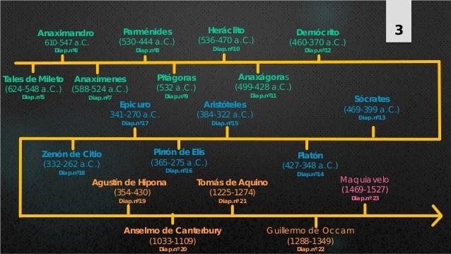 Tales de Mileto (624-548 a.C.) Diap.nº5 Anaximandro 610-547 a.C. Diap.nº6 Anaxímenes (588-524 a.C.) Diap.nº7 Pitágoras (53...