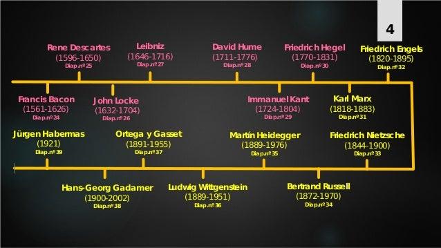 Línea del tiempo historia de la filosofía