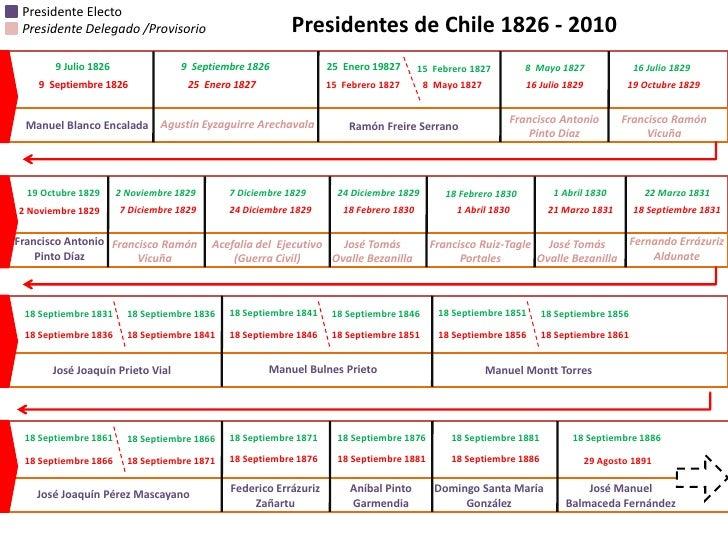 Presidente Electo Presidente Delegado /Provisorio                         Presidentes de Chile 1826 - 2010       9 Julio 1...